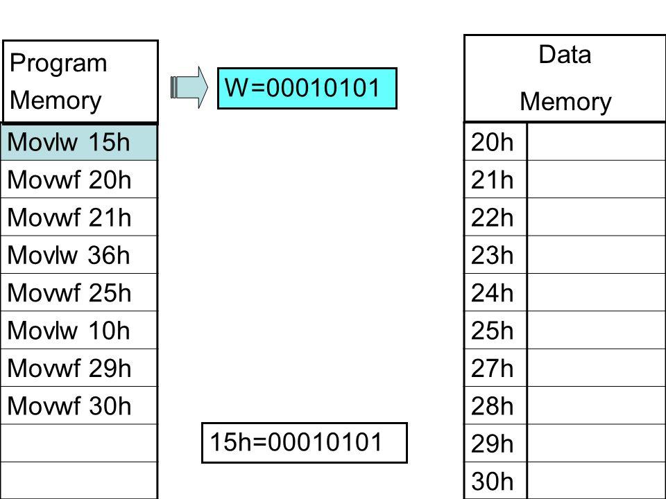 Movlw 15h Movwf 20h Movwf 21h Movlw 36h Movwf 25h Movlw 10h Movwf 29h Movwf 30h 20h 21h 22h 23h 24h 25h 27h 28h 29h 30h W=00010101 Program Memory Data Memory 15h=00010101