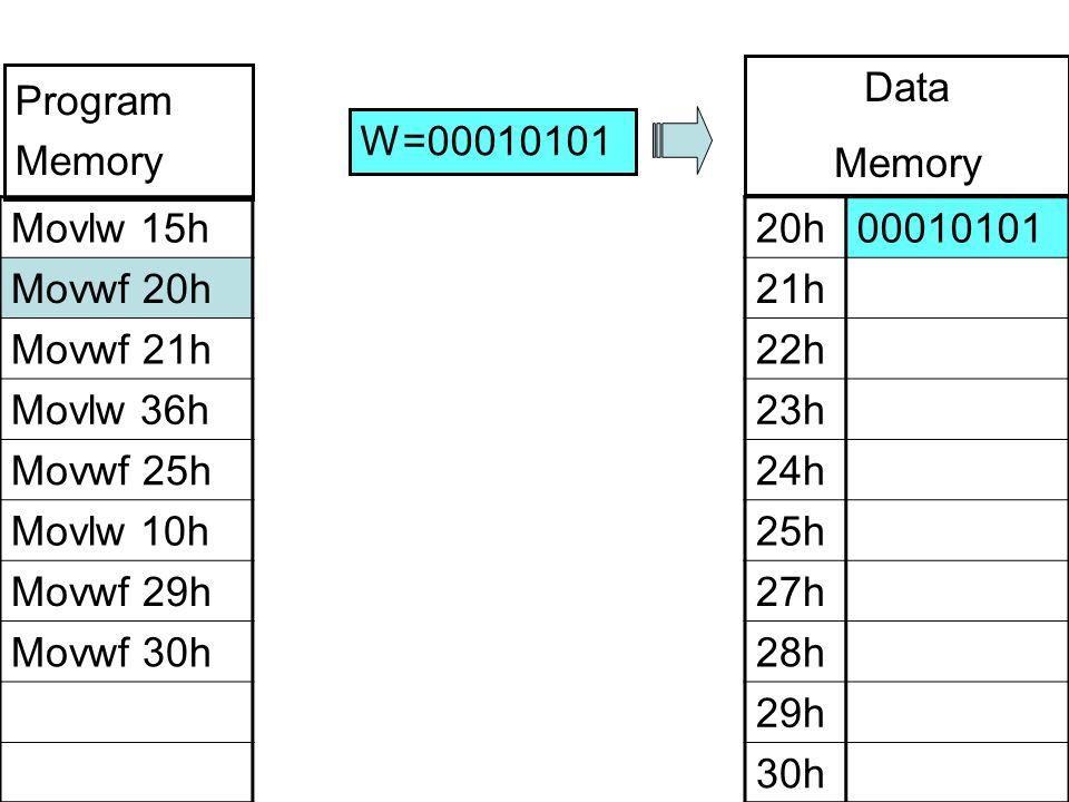 Movlw 15h Movwf 20h Movwf 21h Movlw 36h Movwf 25h Movlw 10h Movwf 29h Movwf 30h 20h00010101 21h 22h 23h 24h 25h 27h 28h 29h 30h W=00010101 Program Memory Data Memory