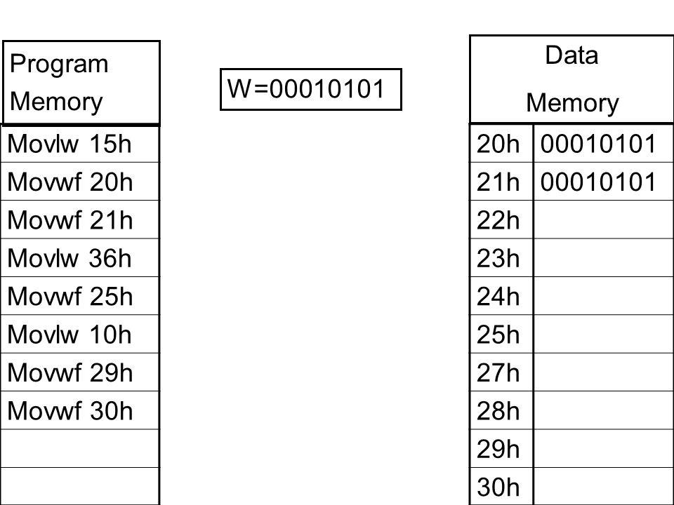 Movlw 15h Movwf 20h Movwf 21h Movlw 36h Movwf 25h Movlw 10h Movwf 29h Movwf 30h 20h00010101 21h00010101 22h 23h 24h 25h 27h 28h 29h 30h W=00010101 Program Memory Data Memory