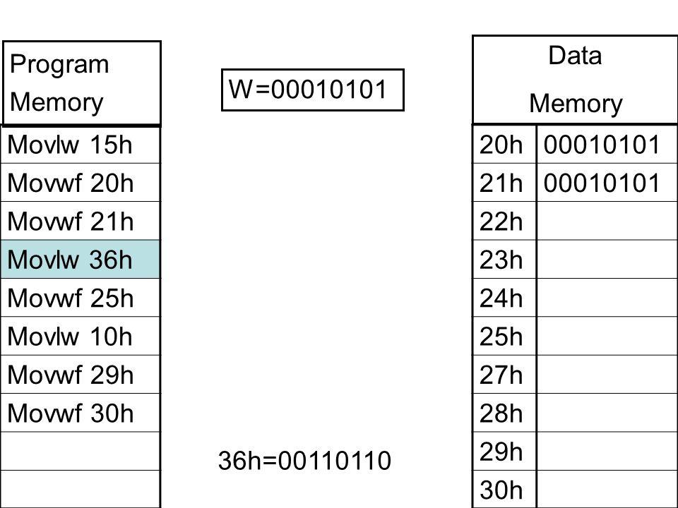 Movlw 15h Movwf 20h Movwf 21h Movlw 36h Movwf 25h Movlw 10h Movwf 29h Movwf 30h 20h00010101 21h00010101 22h 23h 24h 25h 27h 28h 29h 30h W=00010101 Program Memory Data Memory 36h=00110110