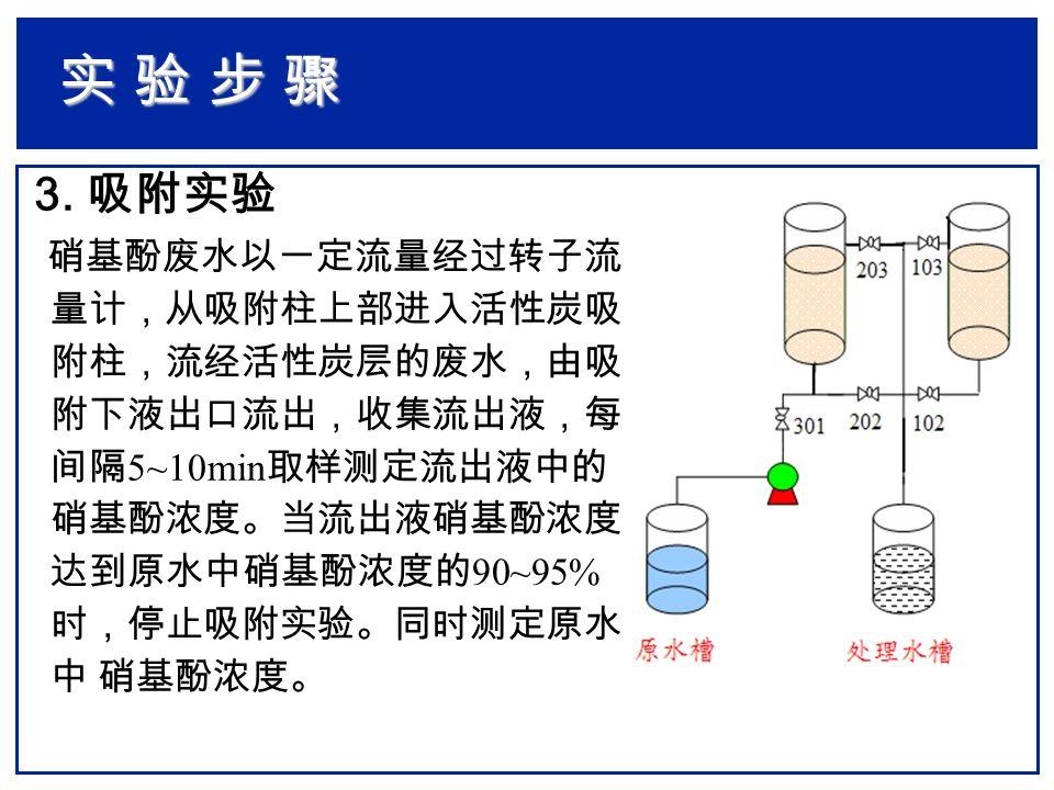 3. 吸附实验 硝基酚废水以一定流量经过转子流 量计,从吸附柱上部进入活性炭吸 附柱,流经活性炭层的废水,由吸 附下液出口流出,收集流出液,每 间隔 5~10min 取样测定流出液中的 硝基酚浓度。当流出液硝基酚浓度 达到原水中硝基酚浓度的 90~95% 时,停止吸附实验。同时测定原水 中 硝基酚浓