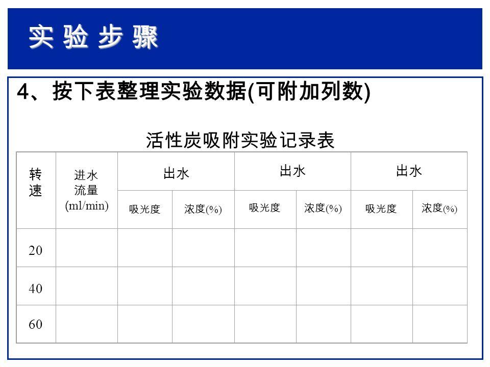 4 、按下表整理实验数据 ( 可附加列数 ) 转速转速 进水 流量 ( ml/min) 出水 吸光度 浓度 (%) 吸光度浓度 (%) 吸光度 浓度 (%) 20 40 60 实 验 步 骤实 验 步 骤实 验 步 骤实 验 步 骤 活性炭吸附实验记录表