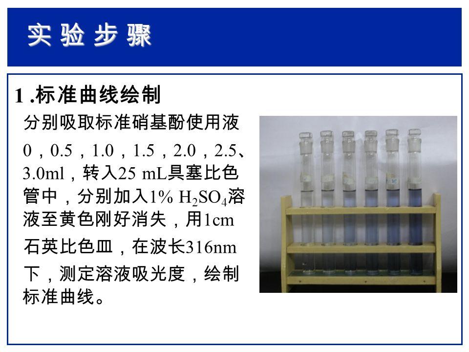 1. 标准曲线绘制 分别吸取标准硝基酚使用液 0 , 0.5 , 1.0 , 1.5 , 2.0 , 2.5 、 3.0ml ,转入 25 mL 具塞比色 管中,分别加入 1% H 2 SO 4 溶 液至黄色刚好消失,用 1cm 石英比色皿,在波长 316nm 下,测定溶液吸光度,绘制 标准曲线。