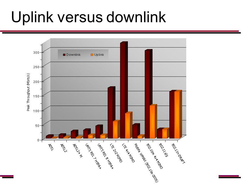Uplink versus downlink