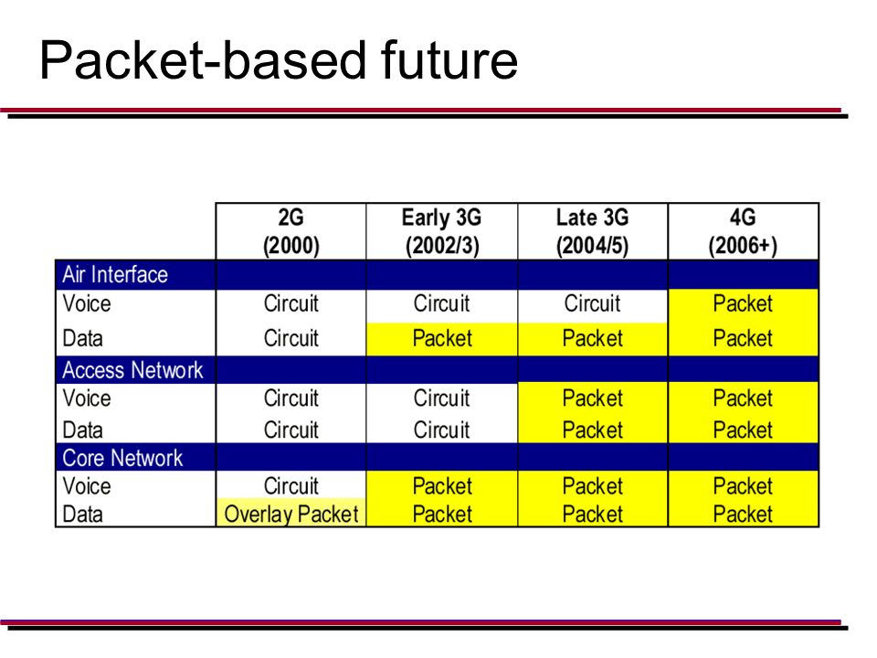 Packet-based future
