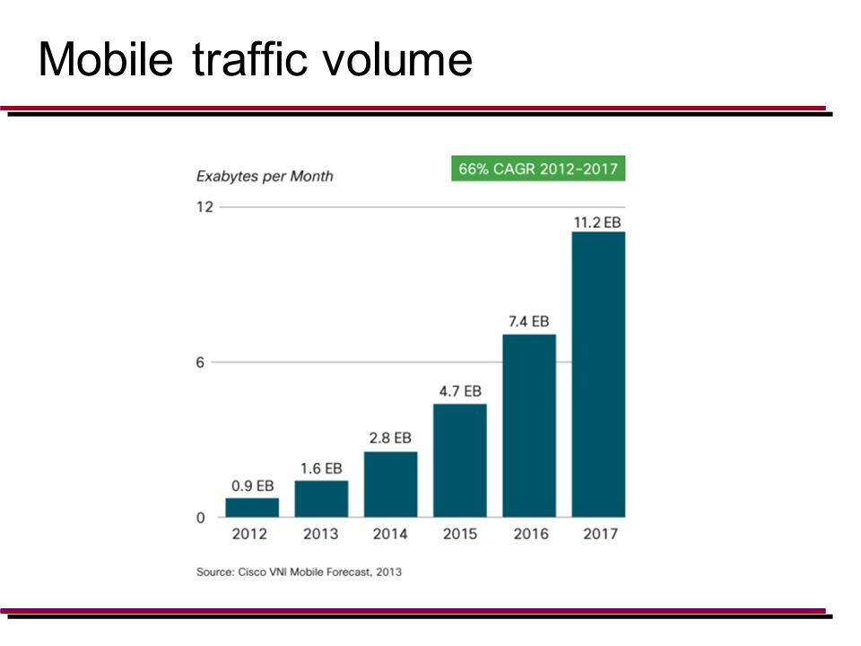 Traffic volume and devices