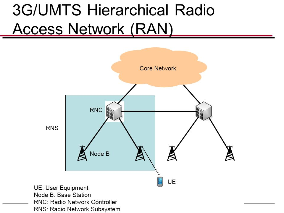 3G/UMTS Hierarchical Radio Access Network (RAN)