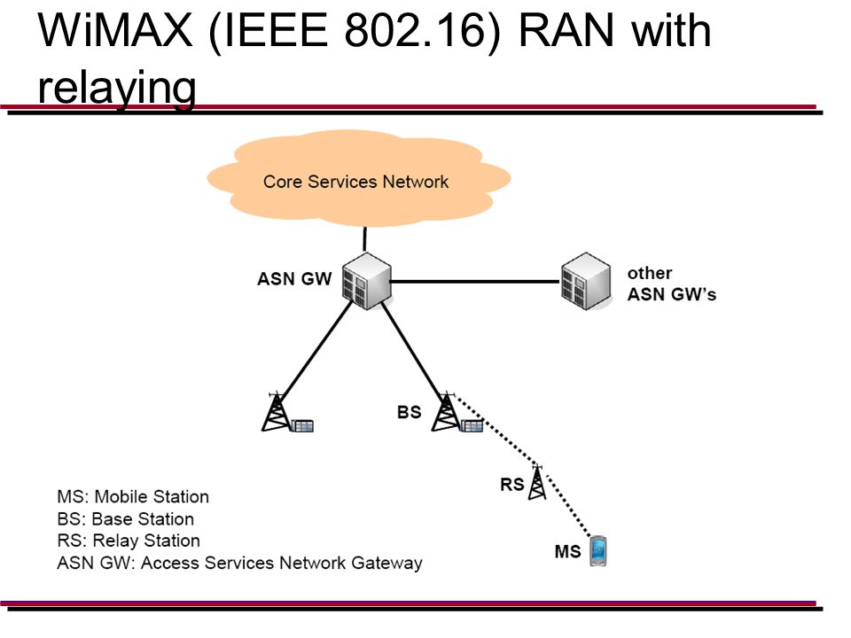 WiMAX (IEEE 802.16) RAN with relaying