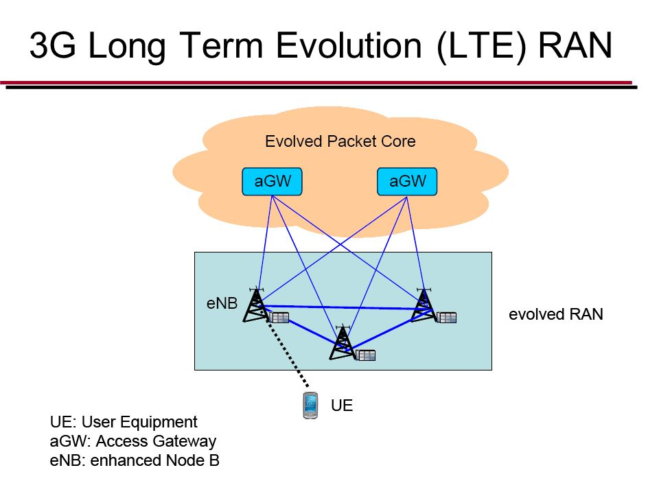 3G Long Term Evolution (LTE) RAN