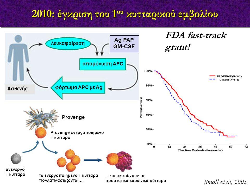 FDA fast-track grant! 2010: έγκριση του 1 ου κυτταρικού εμβολίου λευκαφαίρεση απομόνωση APC Ag PAP GM-CSF φόρτωμα APC με Ag Ασθενής Small et al, 2005