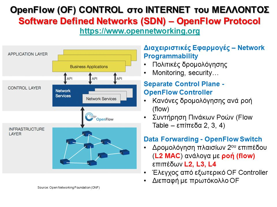 OpenFlow (OF) CONTROL στο INTERNET του ΜΕΛΛΟΝΤΟΣ Software Defined Networks (SDN) – OpenFlow Protocol OpenFlow (OF) CONTROL στο INTERNET του ΜΕΛΛΟΝΤΟΣ