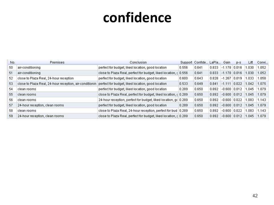 confidence 42
