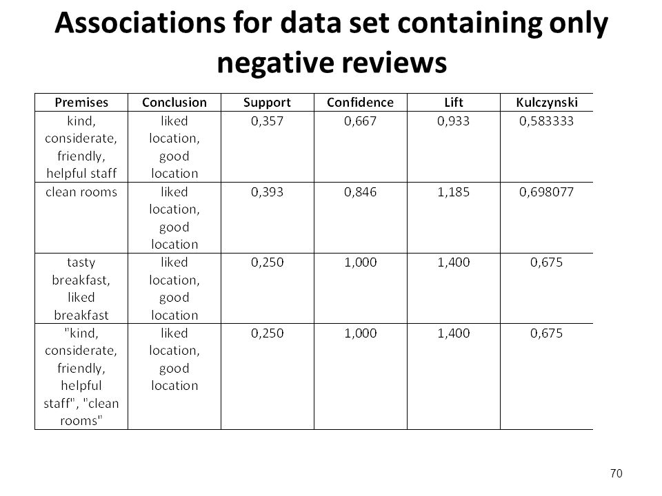 Associations for data set containing only negative reviews 70