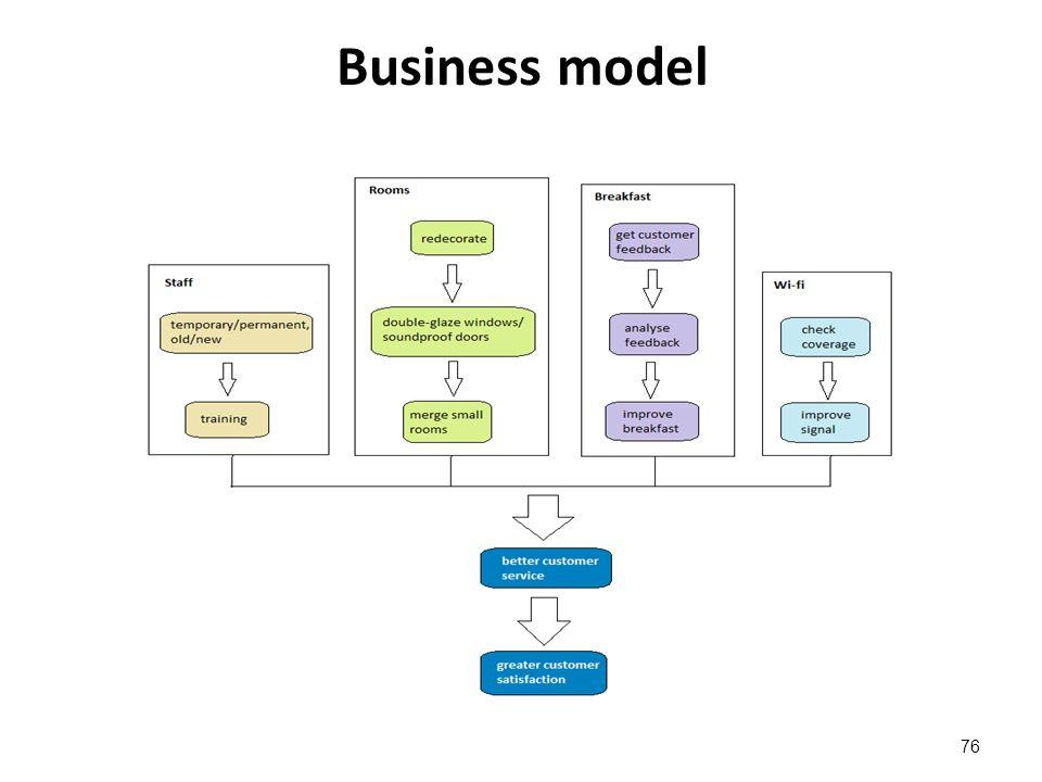 Business model 76