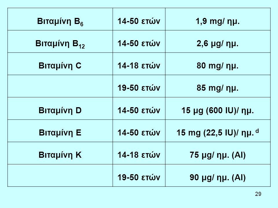 29 Βιταμίνη B 6 14-50 ετών1,9 mg/ ημ. Βιταμίνη B 12 14-50 ετών2,6 μg/ ημ. Βιταμίνη C14-18 ετών80 mg/ ημ. 19-50 ετών85 mg/ ημ. Βιταμίνη D14-50 ετών15 μ