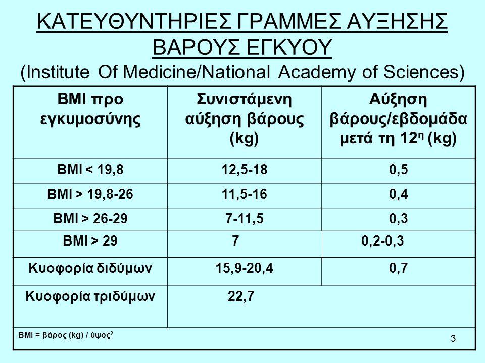 3 ΚΑΤΕΥΘΥΝΤΗΡΙΕΣ ΓΡΑΜΜΕΣ ΑΥΞΗΣΗΣ ΒΑΡΟΥΣ ΕΓΚΥΟΥ (Institute Of Medicine/National Academy of Sciences) BMI προ εγκυμοσύνης Συνιστάμενη αύξηση βάρους (kg) Αύξηση βάρους/εβδομάδα μετά τη 12 η (kg) BMI < 19,812,5-180,5 BMI > 19,8-2611,5-160,4 BMI > 26-297-11,50,3 BMI > 29 7 0,2-0,3 Κυοφορία διδύμων15,9-20,40,7 Κυοφορία τριδύμων 22,7 BMI = βάρος (kg) / ύψος 2