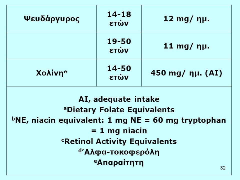 32 Ψευδάργυρος 14-18 ετών 12 mg/ ημ. 19-50 ετών 11 mg/ ημ. Χολίνη e 14-50 ετών 450 mg/ ημ. (AI) AI, adequate intake a Dietary Folate Equivalents b NE,