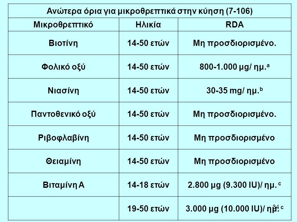 34 Ανώτερα όρια για μικροθρεπτικά στην κύηση (7-106) ΜικροθρεπτικόΗλικίαRDA Βιοτίνη14-50 ετώνΜη προσδιορισμένο. Φολικό οξύ14-50 ετών800-1.000 μg/ ημ.