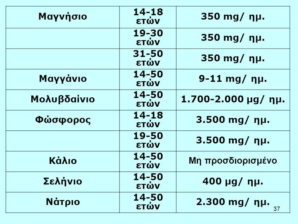 37 Μαγνήσιο 14-18 ετών 350 mg/ ημ. 19-30 ετών 350 mg/ ημ. 31-50 ετών 350 mg/ ημ. Μαγγάνιο 14-50 ετών 9-11 mg/ ημ. Μολυβδαίνιο 14-50 ετών 1.700-2.000 μ