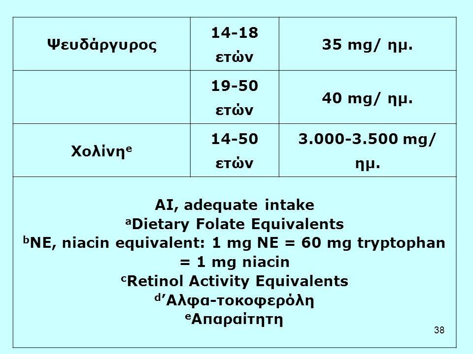 38 Ψευδάργυρος 14-18 ετών 35 mg/ ημ. 19-50 ετών 40 mg/ ημ. Χολίνη e 14-50 ετών 3.000-3.500 mg/ ημ. AI, adequate intake a Dietary Folate Equivalents b