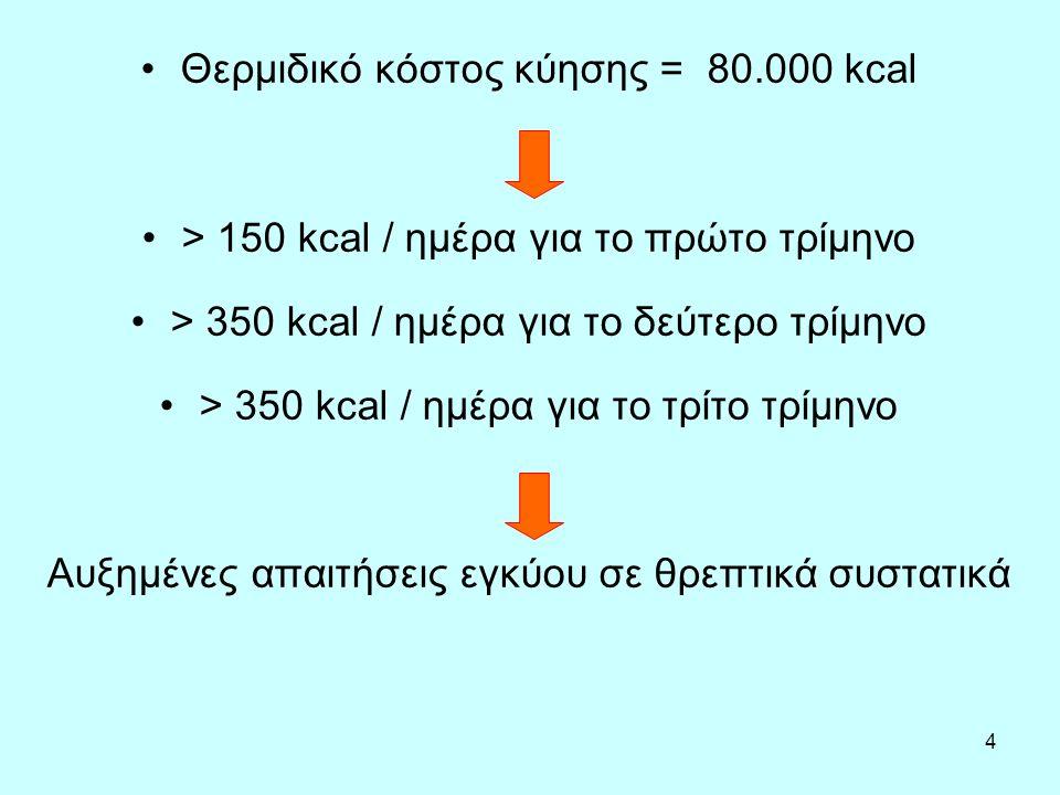 4 Θερμιδικό κόστος κύησης = 80.000 kcal > 150 kcal / ημέρα για το πρώτο τρίμηνο > 350 kcal / ημέρα για το δεύτερο τρίμηνο > 350 kcal / ημέρα για το τρίτο τρίμηνο Αυξημένες απαιτήσεις εγκύου σε θρεπτικά συστατικά