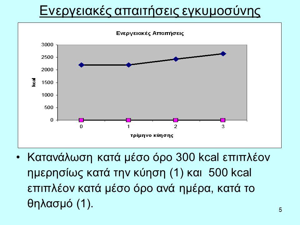 5 Ενεργειακές απαιτήσεις εγκυμοσύνης Κατανάλωση κατά μέσο όρο 300 kcal επιπλέον ημερησίως κατά την κύηση (1) και 500 kcal επιπλέον κατά μέσο όρο ανά ημέρα, κατά το θηλασμό (1).