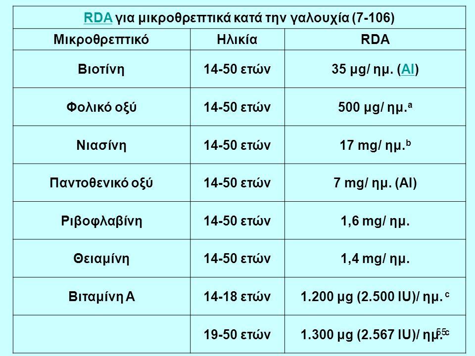 55 RDARDA για μικροθρεπτικά κατά την γαλουχία (7-106) ΜικροθρεπτικόΗλικίαRDA Βιοτίνη14-50 ετών35 μg/ ημ. (AI)AI Φολικό οξύ14-50 ετών500 μg/ ημ. a Νιασ