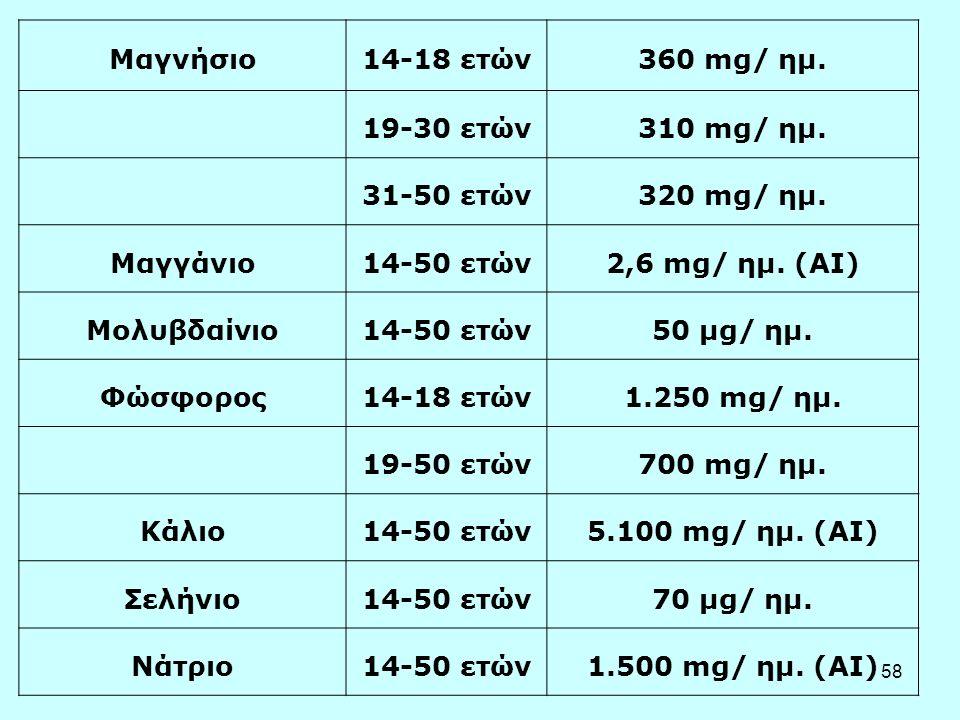 58 Μαγνήσιο14-18 ετών360 mg/ ημ. 19-30 ετών310 mg/ ημ. 31-50 ετών320 mg/ ημ. Μαγγάνιο14-50 ετών2,6 mg/ ημ. (AI) Μολυβδαίνιο14-50 ετών50 μg/ ημ. Φώσφορ