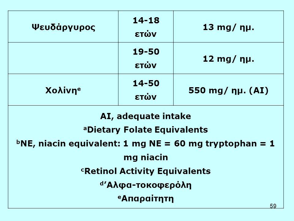 59 Ψευδάργυρος 14-18 ετών 13 mg/ ημ. 19-50 ετών 12 mg/ ημ. Χολίνη e 14-50 ετών 550 mg/ ημ. (AI) AI, adequate intake a Dietary Folate Equivalents b NE,