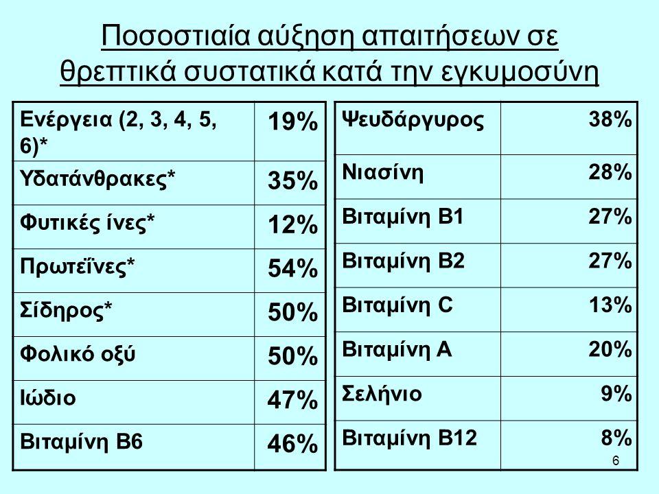 6 Ποσοστιαία αύξηση απαιτήσεων σε θρεπτικά συστατικά κατά την εγκυμοσύνη Ενέργεια (2, 3, 4, 5, 6)* 19% Υδατάνθρακες* 35% Φυτικές ίνες* 12% Πρωτεΐνες* 54% Σίδηρος* 50% Φολικό οξύ 50% Ιώδιο 47% Βιταμίνη Β6 46% Ψευδάργυρος38% Νιασίνη28% Βιταμίνη Β127% Βιταμίνη Β227% Βιταμίνη C13% Βιταμίνη Α20% Σελήνιο9% Βιταμίνη Β128%