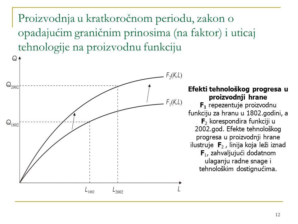 12 Proizvodnja u kratkoročnom periodu, zakon o opadajućim graničnim prinosima (na faktor) i uticaj tehnologije na proizvodnu funkciju Efekti tehnološkog progresa u proizvodnji hrane F 1 repezentuje proizvodnu funkciju za hranu u 1802.godini, a F 2 korespondira funkciji u 2002.god.