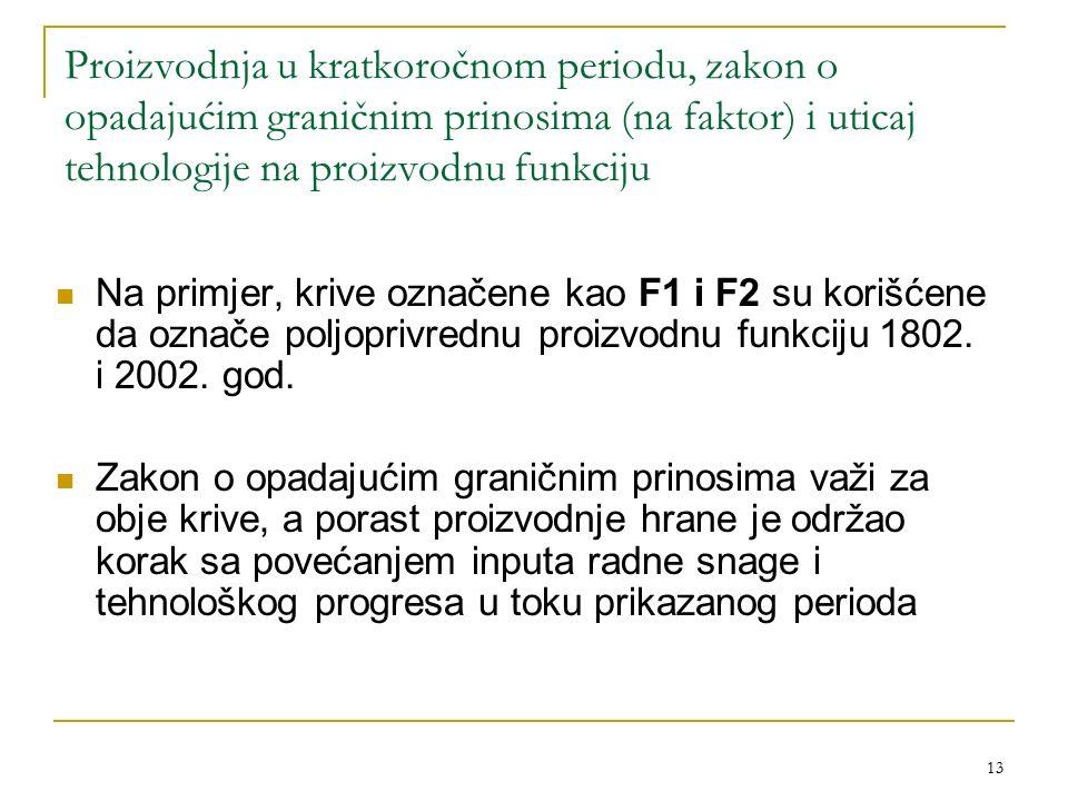 13 Proizvodnja u kratkoročnom periodu, zakon o opadajućim graničnim prinosima (na faktor) i uticaj tehnologije na proizvodnu funkciju Na primjer, krive označene kao F1 i F2 su korišćene da označe poljoprivrednu proizvodnu funkciju 1802.