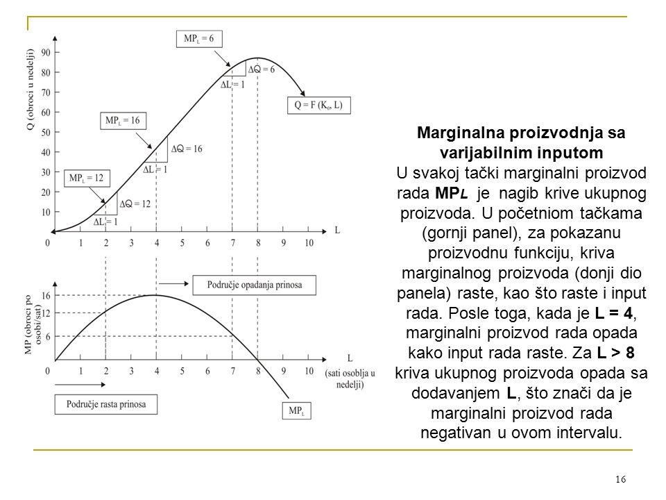 16 Marginalna proizvodnja sa varijabilnim inputom U svakoj tački marginalni proizvod rada MP L je nagib krive ukupnog proizvoda. U početniom tačkama (