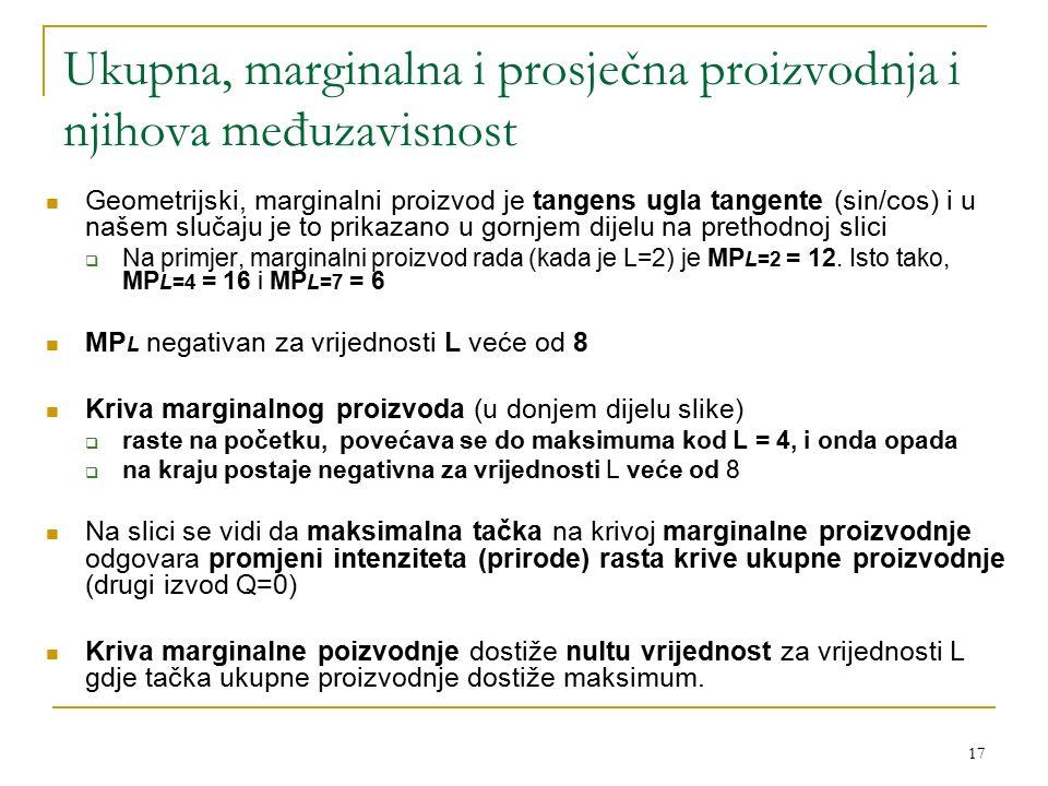 17 Ukupna, marginalna i prosječna proizvodnja i njihova međuzavisnost Geometrijski, marginalni proizvod je tangens ugla tangente (sin/cos) i u našem s