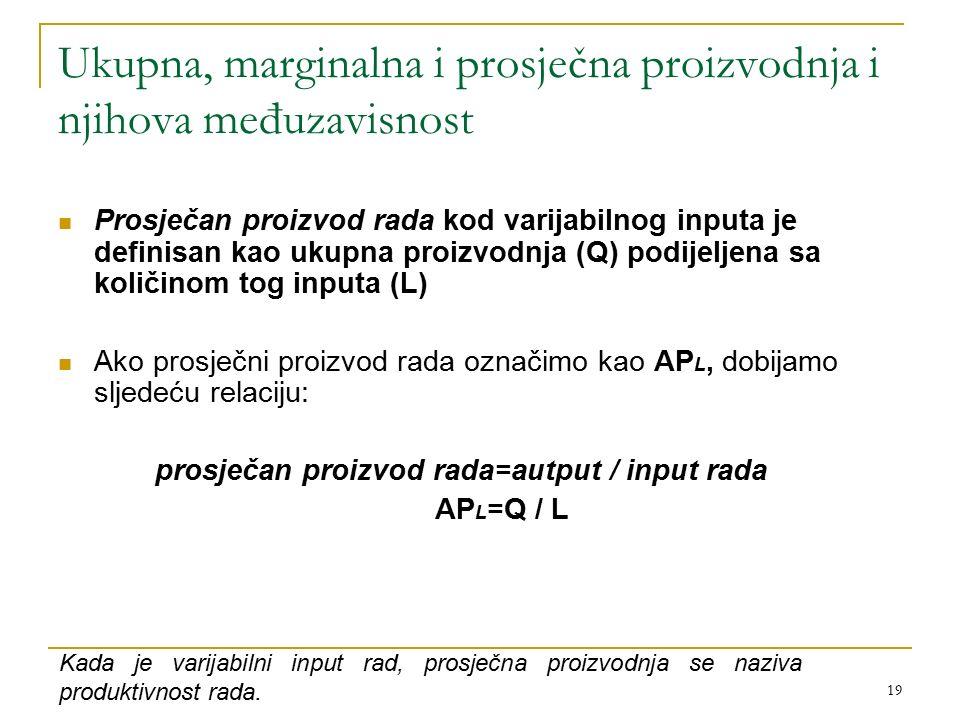 19 Ukupna, marginalna i prosječna proizvodnja i njihova međuzavisnost Prosječan proizvod rada kod varijabilnog inputa je definisan kao ukupna proizvodnja (Q) podijeljena sa količinom tog inputa (L) Ako prosječni proizvod rada označimo kao AP L, dobijamo sljedeću relaciju: prosječan proizvod rada=autput / input rada AP L =Q / L Kada je varijabilni input rad, prosječna proizvodnja se naziva produktivnost rada.