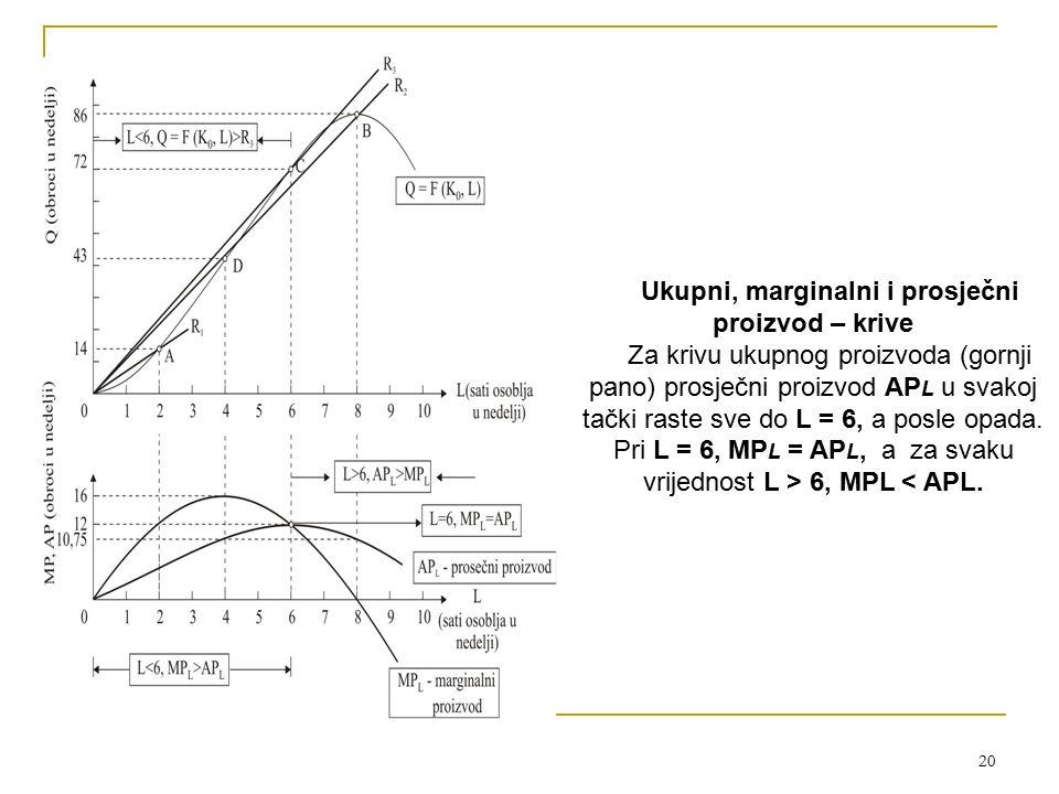 20 Ukupni, marginalni i prosječni proizvod – krive Za krivu ukupnog proizvoda (gornji pano) prosječni proizvod AP L u svakoj tački raste sve do L = 6, a posle opada.