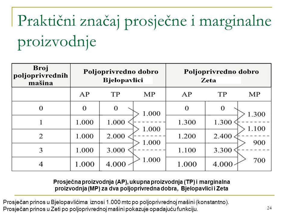 24 Praktični značaj prosječne i marginalne proizvodnje Prosječna proizvodnja (AP), ukupna proizvodnja (TP) i marginalna proizvodnja (MP) za dva poljop