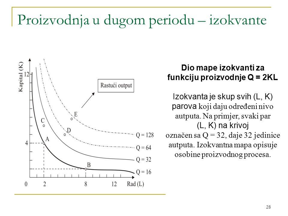 28 Proizvodnja u dugom periodu – izokvante Dio mape izokvanti za funkciju proizvodnje Q = 2KL Izokvanta je skup svih (L, K) parova koji daju određeni nivo autputa.