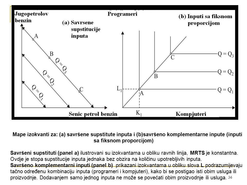 36 Mape izokvanti za: (a) savršene supstitute inputa i (b)savršeno komplementarne inpute (inputi sa fiksnom proporcijom) Savršeni supstituti (panel a)