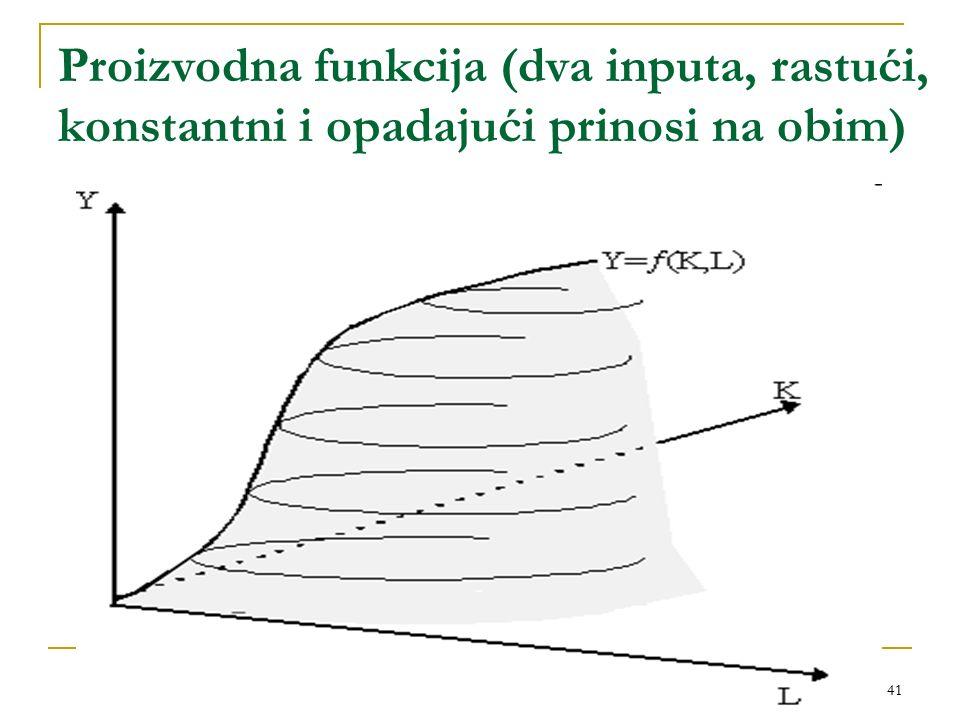 41 Proizvodna funkcija (dva inputa, rastući, konstantni i opadajući prinosi na obim)