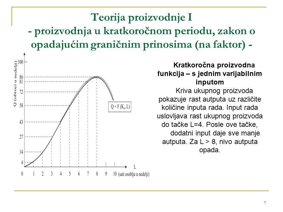 8 Teorija proizvodnje I - proizvodnja u kratkoročnom periodu, zakon o opadajućim graničnim prinosima (na faktor) - Porast rada uzrokuje porast proizvodnje Sve dok se ne dostigne maksimalni obim proizvodnje od 86 obroka hrane, a nakon toga počinje pad proizvodnje Proizvodnja sa više od 8 radnika ekonomski je neracionalna, odnosno upotreba dodatnih količina inputa, koja daje niži obim proizvodnje nije isplativa