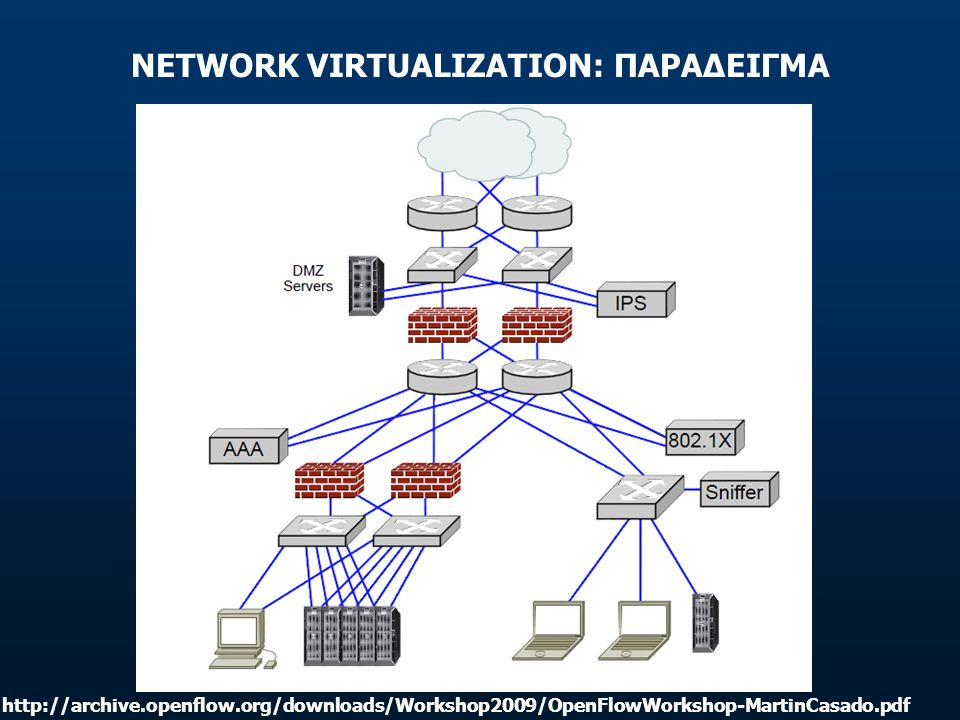 NETWORK VIRTUALIZATION: ΠΑΡΑΔΕΙΓΜΑ http://archive.openflow.org/downloads/Workshop2009/OpenFlowWorkshop-MartinCasado.pdf