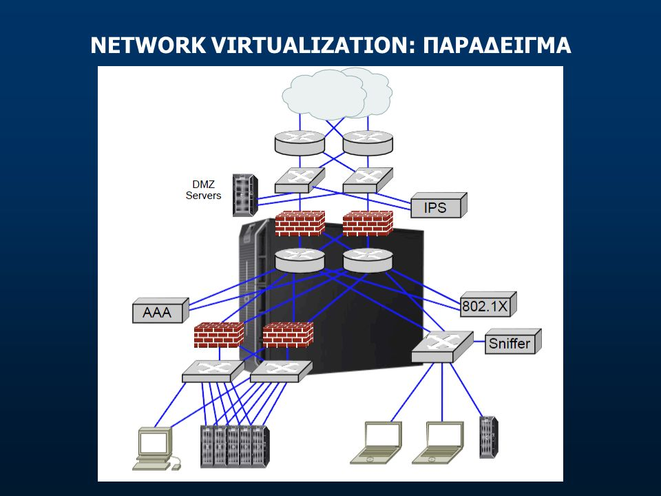 NETWORK VIRTUALIZATION: ΠΑΡΑΔΕΙΓΜΑ