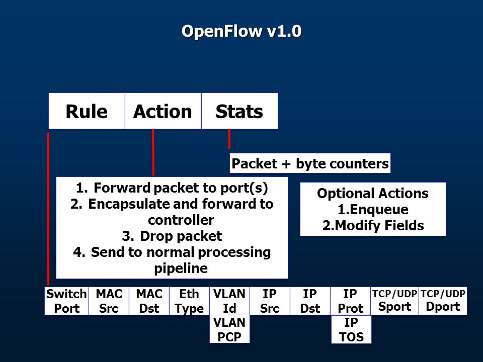 OpenFlow v1.0 Switch Port Switch Port MAC Src MAC Src MAC Dst MAC Dst Eth Type Eth Type VLAN Id VLAN Id IP Src IP Src IP Dst IP Dst IP Prot IP Prot TCP/UDP Sport TCP/UDP Sport TCP/UDP Dport TCP/UDP Dport Rule Action Stats 1.Forward packet to port(s) 2.Encapsulate and forward to controller 3.Drop packet 4.Send to normal processing pipeline 1.Forward packet to port(s) 2.Encapsulate and forward to controller 3.Drop packet 4.Send to normal processing pipeline Packet + byte counters Optional Actions 1.Enqueue 2.Modify Fields Optional Actions 1.Enqueue 2.Modify Fields IP TOS IP TOS VLAN PCP