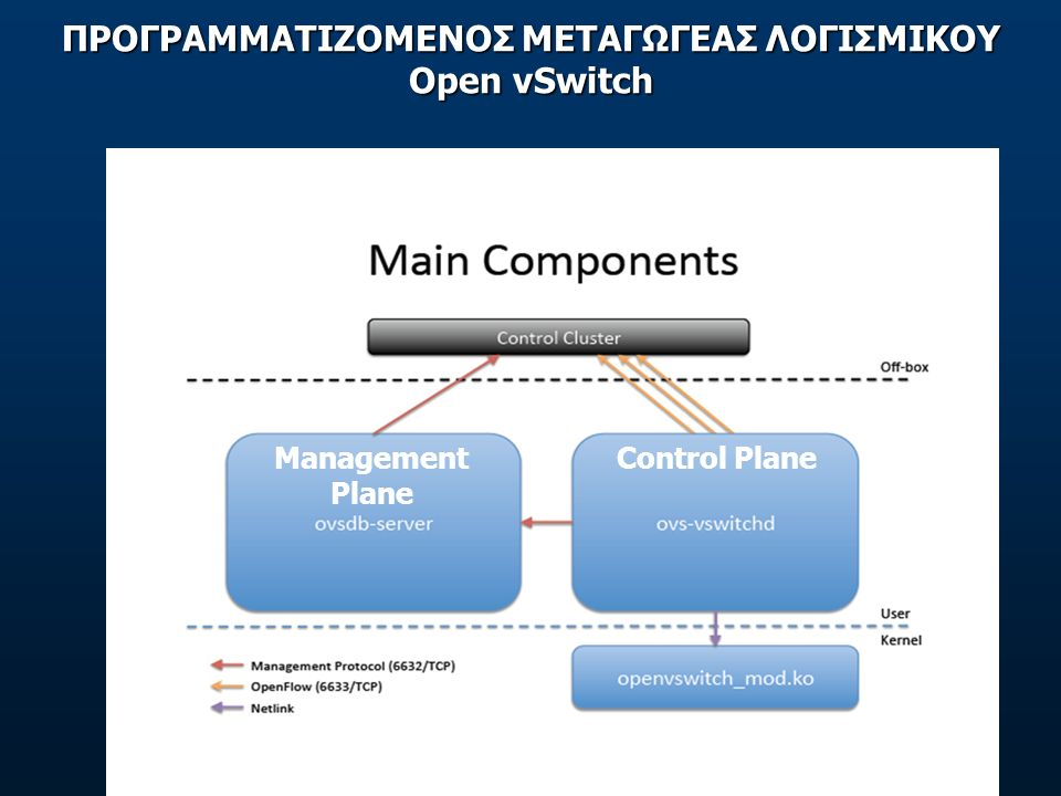 ΔΙΕΠΑΦΕΣ ΕΛΕΓΧΟΥ & ΔΙΑΧΕΙΡΙΣΗΣ Control & Management interfaces (as defined from ONF) Management interface Control interfaces www.opennetworking.org/images/stories/downloads/sdn-resources/onf-specifications/openflow-config/of-config-1.2.pdf