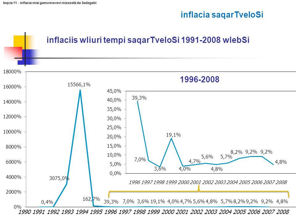 inflacia saqarTveloSi 1995 1996 1997 1998 1999 2000 2001 2002 2003 2004 2005 2006 2007 2008 1.72- jer gaizarda fasebis done 1.72- jer gaizarda fasebis done 1.95- jer gaizarda fasebis done 1.95- jer gaizarda fasebis done 3.5- jer gaizarda fasebis done 3.5- jer gaizarda fasebis done leqcia 11 - inflacia misi gamomwvevi mizezebi da Sedegebi