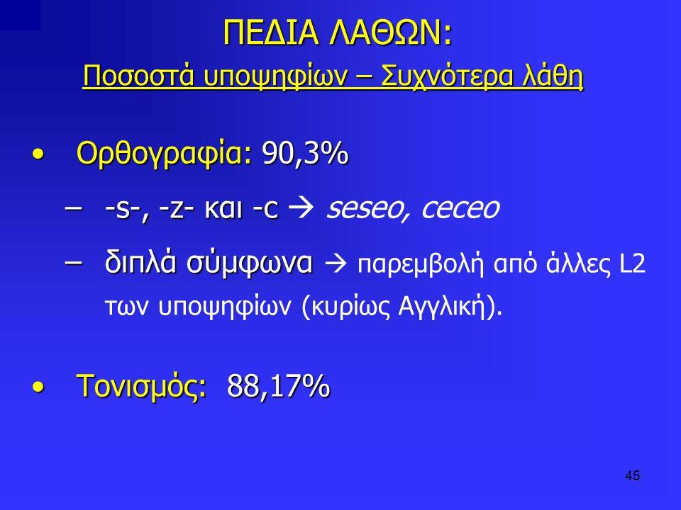 45 ΠΕΔΙΑ ΛΑΘΩΝ: Ποσοστά υποψηφίων – Συχνότερα λάθη ΠΕΔΙΑ ΛΑΘΩΝ: Ποσοστά υποψηφίων – Συχνότερα λάθη Ορθογραφία: 90,3%Ορθογραφία: 90,3% –-s-, -z- και -c