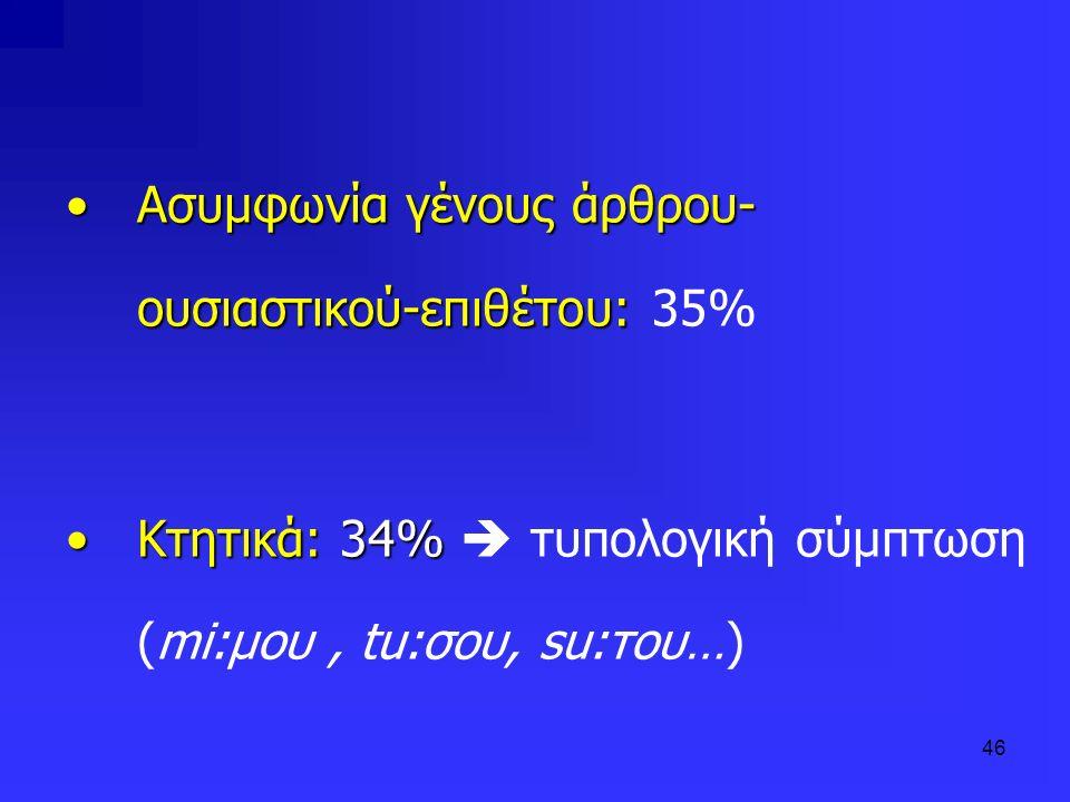 46 Ασυμφωνία γένους άρθρου- ουσιαστικού-επιθέτου:Ασυμφωνία γένους άρθρου- ουσιαστικού-επιθέτου: 35% Κτητικά: 34%Κτητικά: 34% τυπολογική σύμπτωση (mi:μ