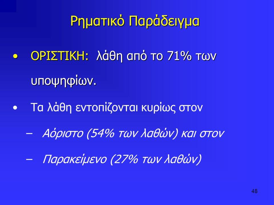 48 Ρηματικό Παράδειγμα Ρηματικό Παράδειγμα ΟΡΙΣΤΙΚΗ: λάθη από το 71% των υποψηφίων.ΟΡΙΣΤΙΚΗ: λάθη από το 71% των υποψηφίων. Τα λάθη εντοπίζονται κυρίω