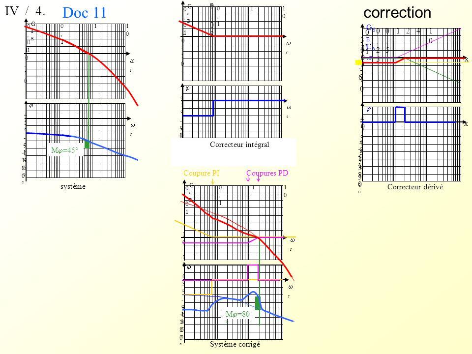 GdBGdB r r 45°45° 1010 -10-10 0,10,1 1 1010 0,010,01 -180°-180° -90°-90° -135°-135° Système corrigé GdBGdB r r 45°45° 1010 -10-10 0,10,1 1 1010 0,010,